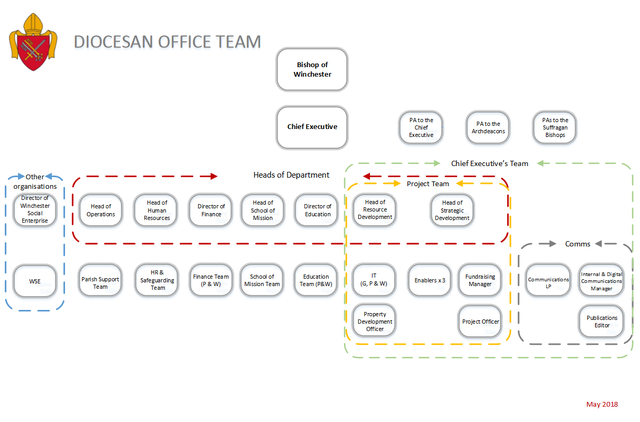 Diocesan Office Structure